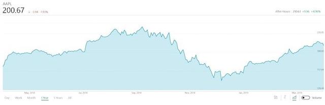Результаты Apple за ІІ квартал: провал iPhone, успехи iPad и рекорды по сервисам