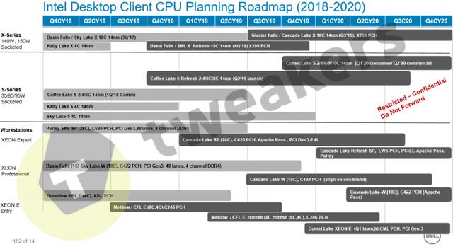Отставить панику: настольные процессоры Intel c десятью ядрами выйдут в начале следующего года