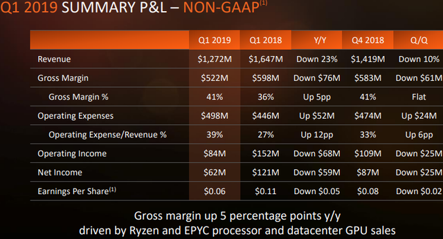 Квартальный отчёт AMD: жизнь после криптовалютной лихорадки